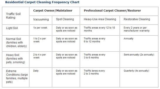 Remended Carpet Cleaning Schedule Carpet Vidalondon